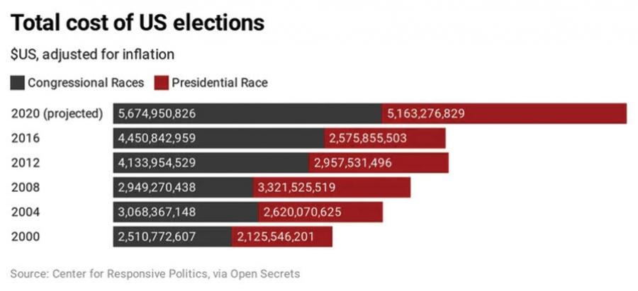 Дэлхийн хамгийн үнэтэй сонгууль АНУ-ынх байлаа