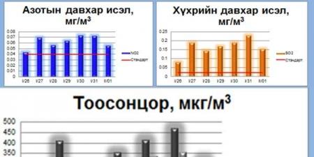 УБ хотын зарим нутаг дэвсгэрийн агаарын чанарын хэмжилтийн мэдээ