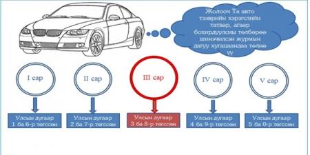 Та автотээврийн хэрэгслийн татвараа хэзээ, хаана төлөх вэ?