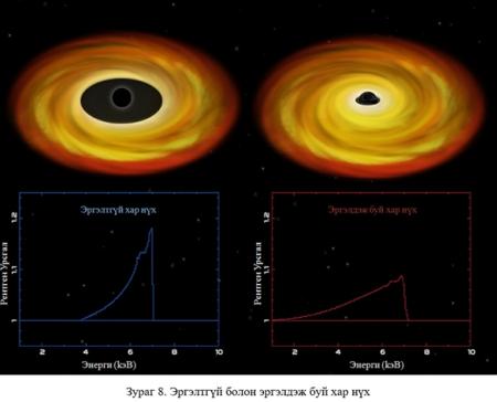 Харьцангуй ерөнхий онолын гайхамшиг: Гравитацийн долгион ба Хар нүх