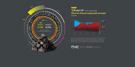 """""""COVID-19""""-ийн нөлөөгөөр Монгол Улсын нүүрсний экспорт буурав"""