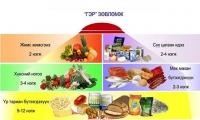 Хэрхэн зөв хооллох вэ